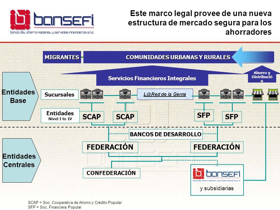 Este marco legal provee de una nueva estructura de mercado segura para los ahorradores COMUNIDADES URBANAS Y RURALES Sucursales Entidades Nivel I to I