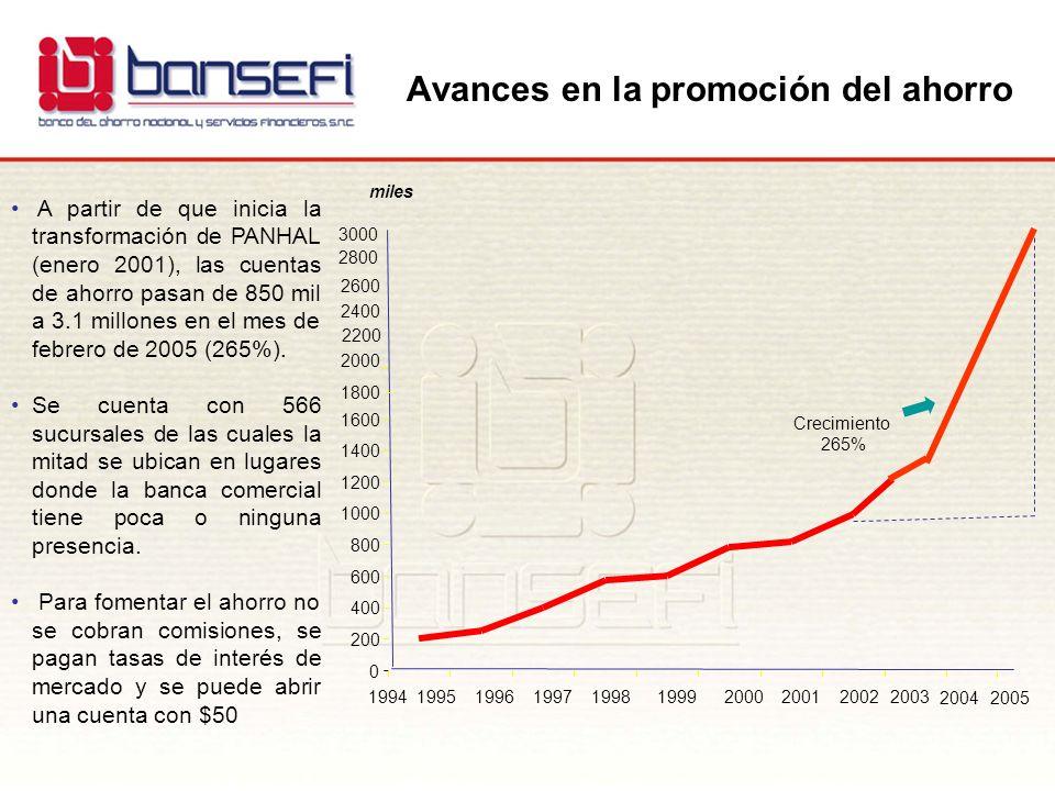 Avances en la promoción del ahorro miles A partir de que inicia la transformación de PANHAL (enero 2001), las cuentas de ahorro pasan de 850 mil a 3.1