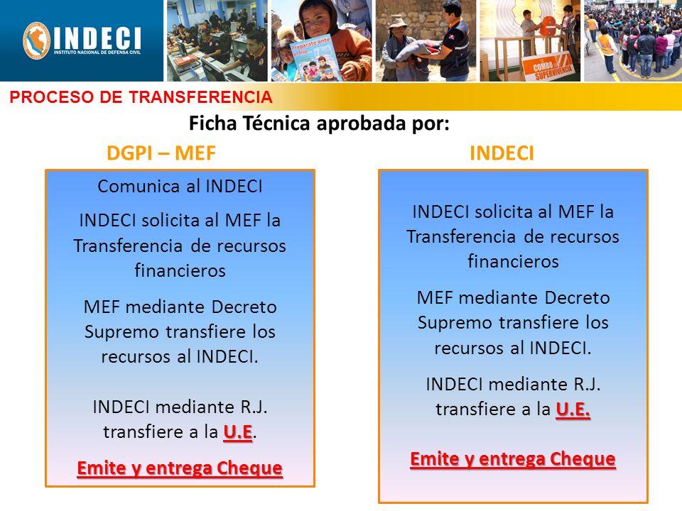 Ficha Técnica aprobada por: PROCESO DE TRANSFERENCIA DGPI – MEFINDECI Comunica al INDECI INDECI solicita al MEF la Transferencia de recursos financier