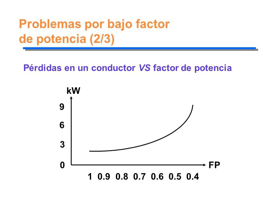 Problemas por bajo factor de potencia (2/3) Pérdidas en un conductor VS factor de potencia 1 0.9 0.8 0.7 0.6 0.5 0.4 FP kW 9 6 3 0
