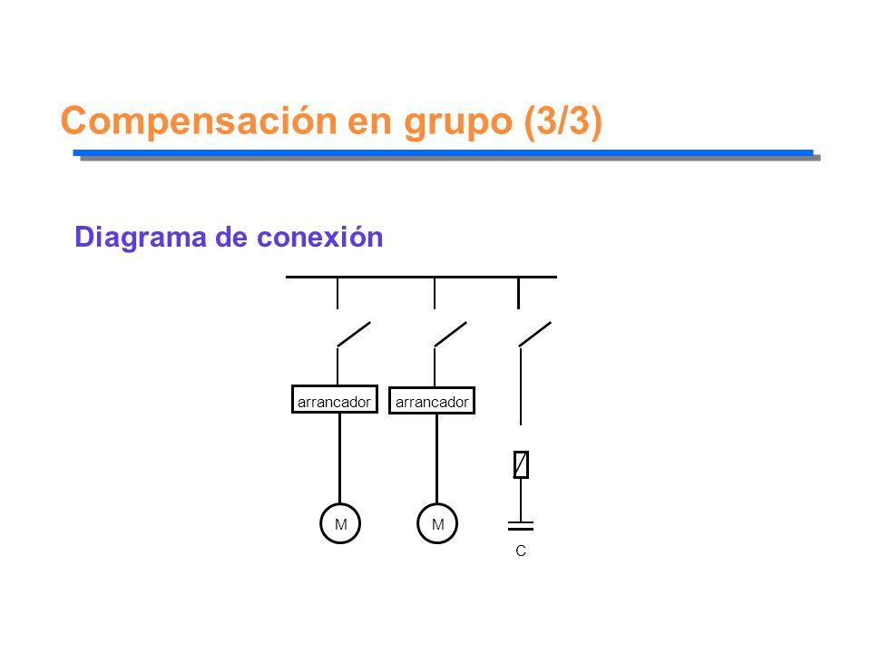 Compensación en grupo (3/3) Diagrama de conexión arrancador M M C