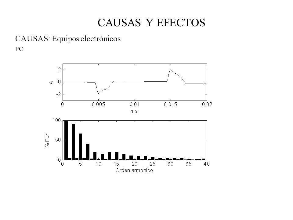 CAUSAS Y EFECTOS CAUSAS: Equipos electrónicos PC