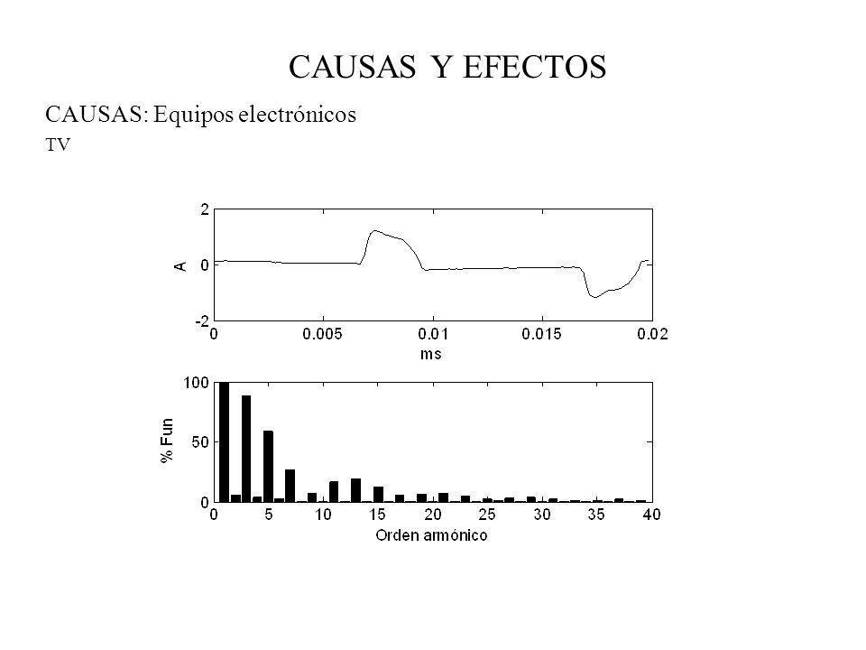 CAUSAS Y EFECTOS CAUSAS: Equipos electrónicos TV