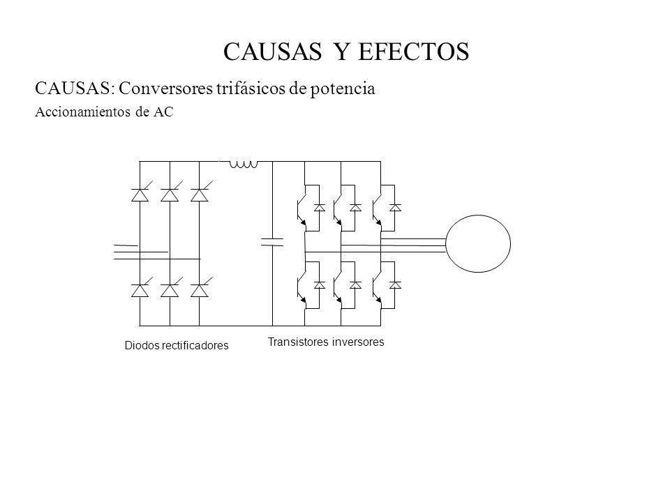 CAUSAS Y EFECTOS CAUSAS: Conversores trifásicos de potencia Accionamientos de AC Diodos rectificadores Transistores inversores