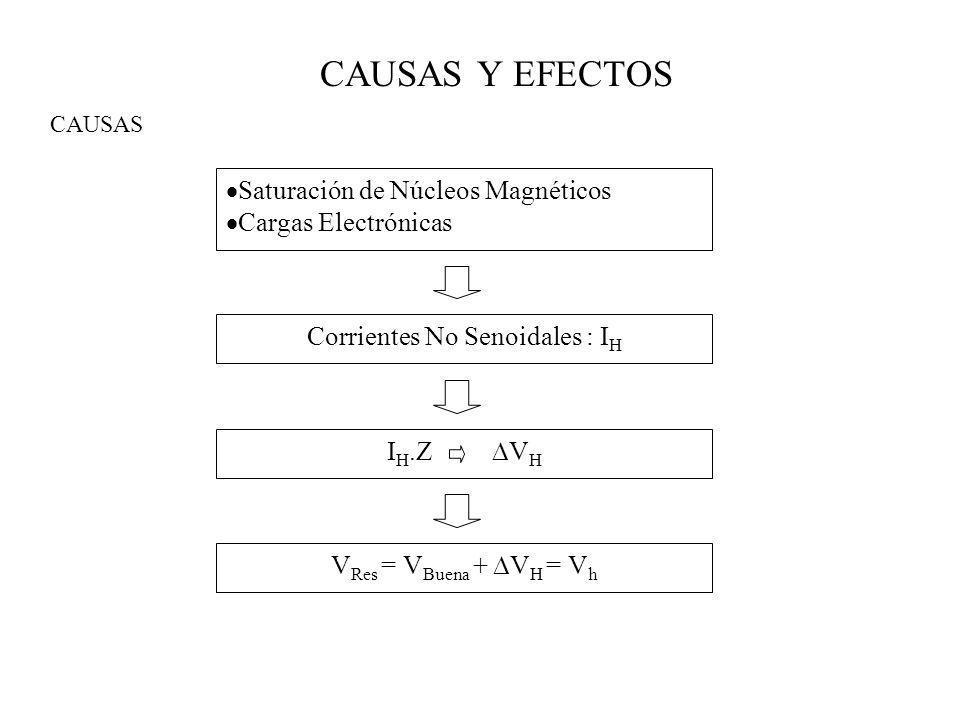 CAUSAS Y EFECTOS CAUSAS: Conversores trifásicos de potencia Accionamientos de DC