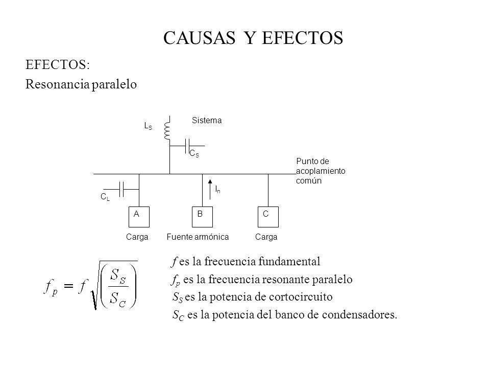CAUSAS Y EFECTOS EFECTOS: Resonancia paralelo f es la frecuencia fundamental f p es la frecuencia resonante paralelo S S es la potencia de cortocircui