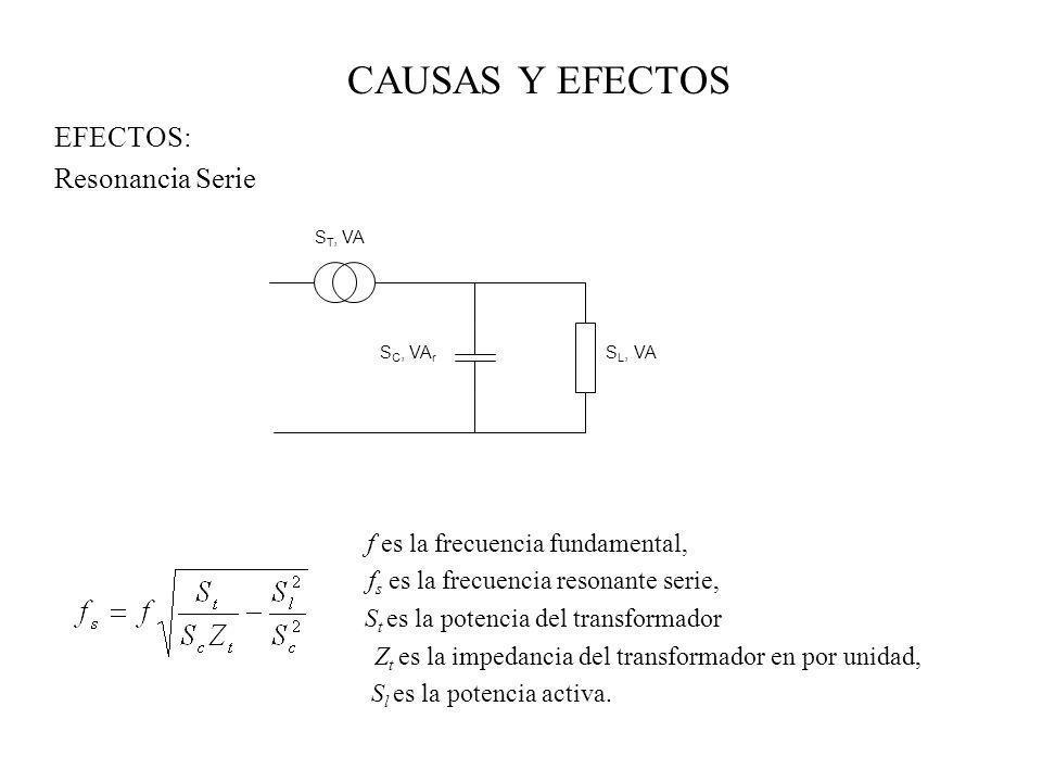 CAUSAS Y EFECTOS EFECTOS: Resonancia Serie f es la frecuencia fundamental, f s es la frecuencia resonante serie, S t es la potencia del transformador
