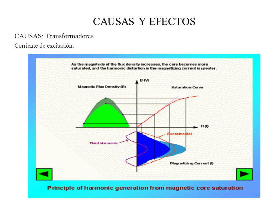 CAUSAS Y EFECTOS CAUSAS: Transformadores Corriente de excitación: