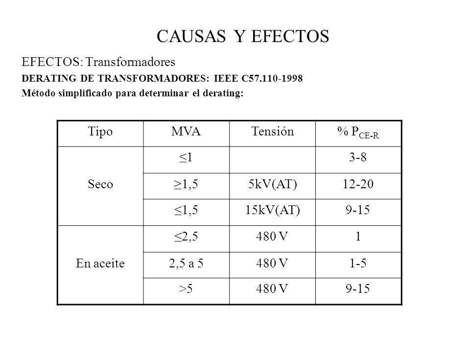 CAUSAS Y EFECTOS EFECTOS: Transformadores DERATING DE TRANSFORMADORES: IEEE C57.110-1998 Método simplificado para determinar el derating: TipoMVATensi