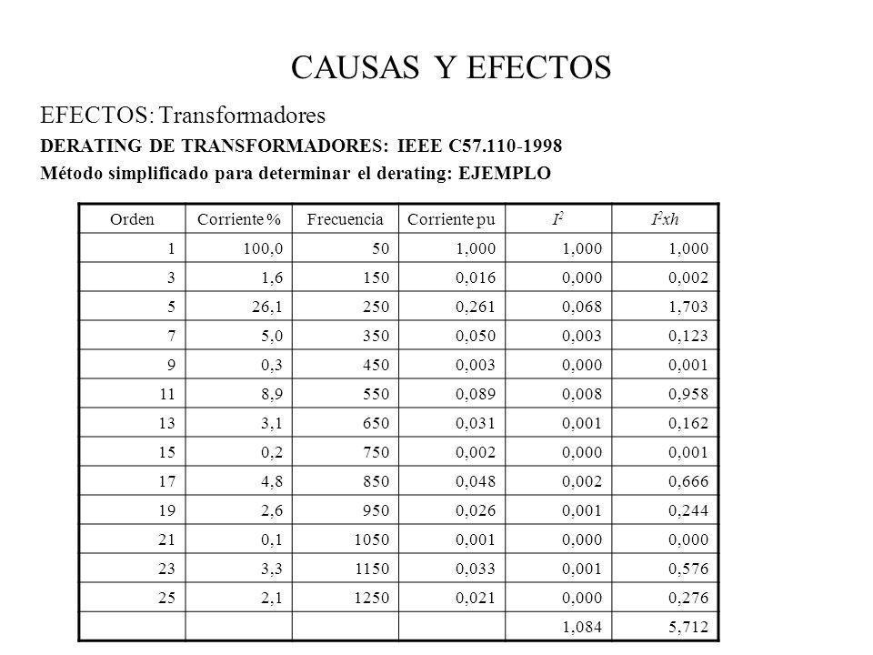 CAUSAS Y EFECTOS EFECTOS: Transformadores DERATING DE TRANSFORMADORES: IEEE C57.110-1998 Método simplificado para determinar el derating: EJEMPLO Orde