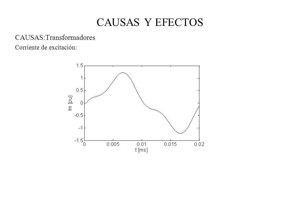 CAUSAS Y EFECTOS EFECTOS: Transformadores 1.- Calentamiento adicional generado por las pérdidas de la corriente de carga 2.- Problemas de resonancia entre la inductancia del transformador y los condensadores del sistema 3.- Sobrecarga del aislamiento 4.- Vibraciones y ruidos