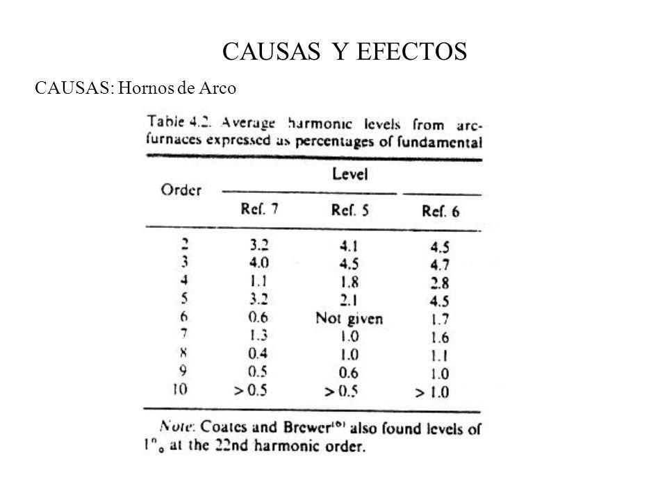 CAUSAS Y EFECTOS EFECTOS: Condensadores CALENTAMIENTO Una tensión distorsionada a sus bornes produce una pérdida en los mismos expresada por: Donde tanδ=R/(1/ωC) es el factor de pérdidas, ω n =2πf n, V n valor rms de la componente nth de tensión SOBRECARGA SOBRE EL AISLAMIENTO