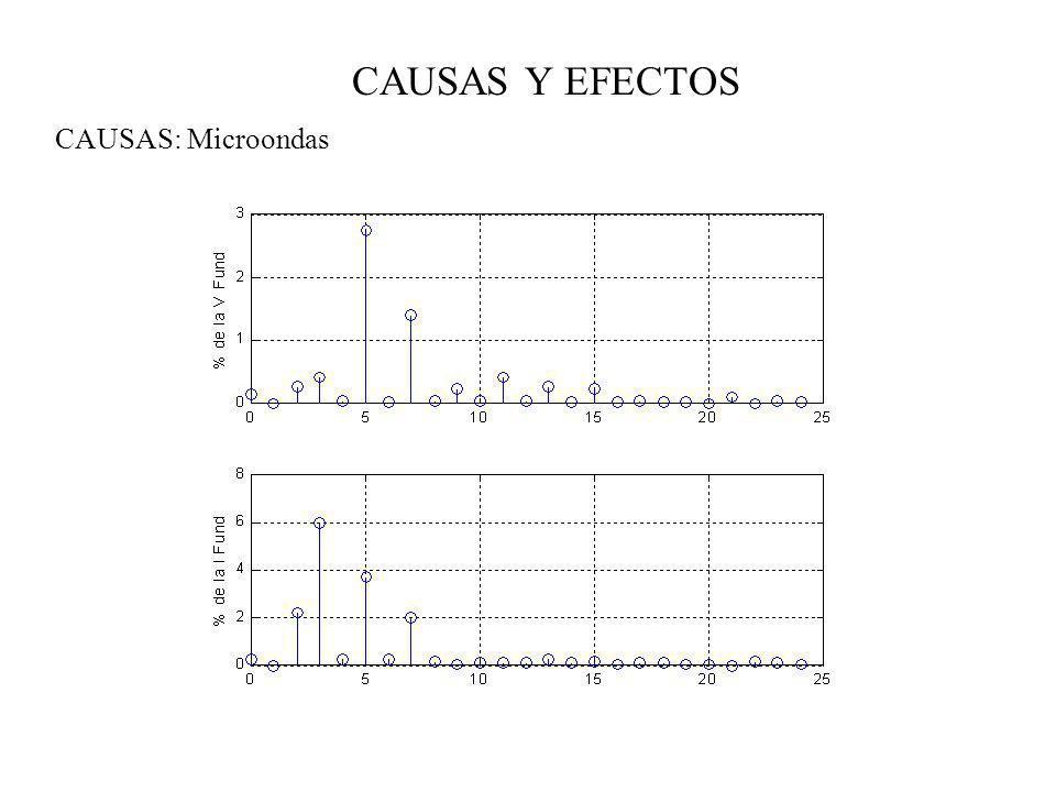 CAUSAS Y EFECTOS EFECTOS: Transformadores DERATING DE TRANSFORMADORES: IEEE C57.110-1998 con h : 1, 2, 3, 4,….