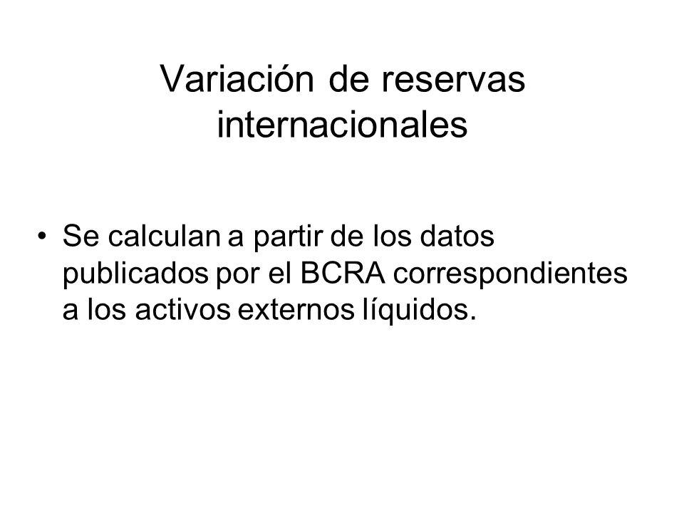 Variación de reservas internacionales Se calculan a partir de los datos publicados por el BCRA correspondientes a los activos externos líquidos.