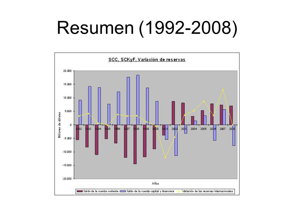 Resumen (1992-2008)