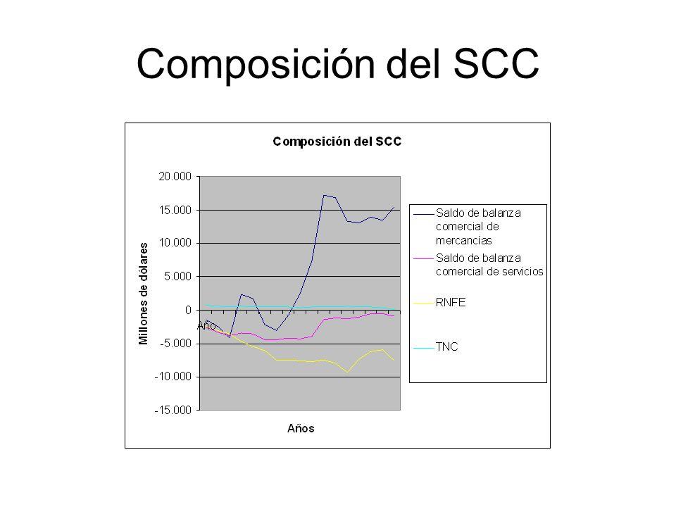 Composición del SCC