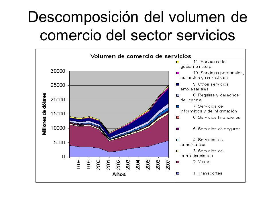 Descomposición del volumen de comercio del sector servicios