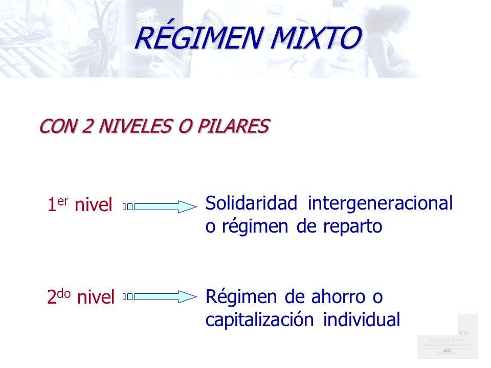 CON 2 NIVELES O PILARES Solidaridad intergeneracional o régimen de reparto Régimen de ahorro o capitalización individual RÉGIMEN MIXTO 1 er nivel 2 do nivel