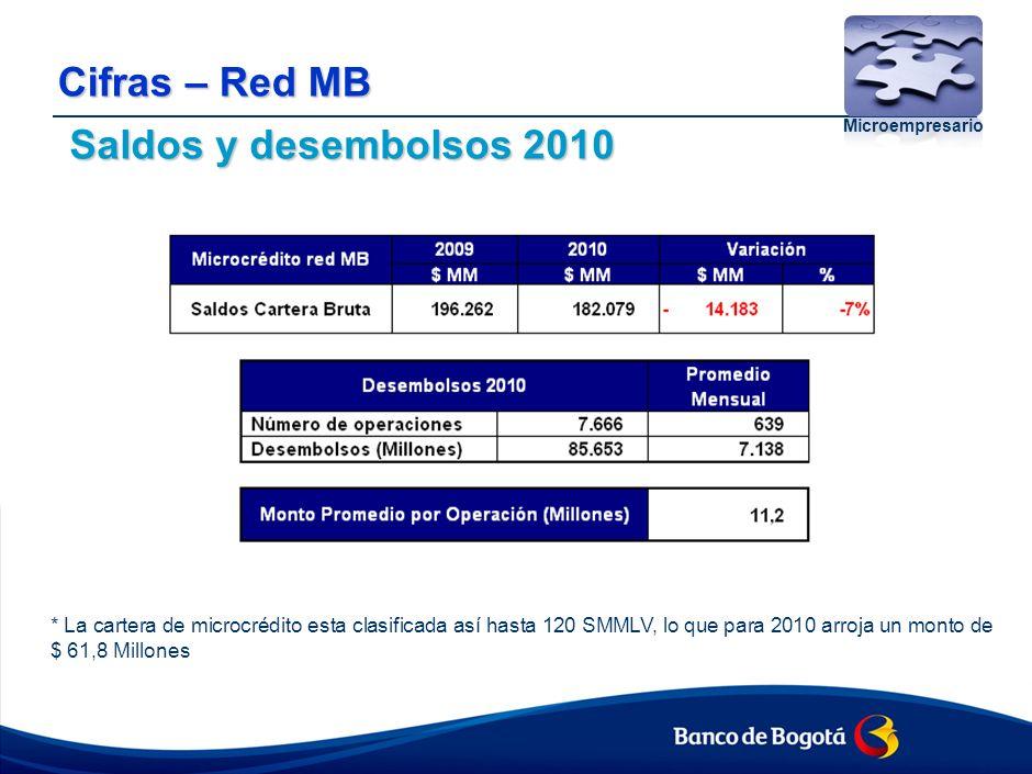 Cifras – Red MB Microempresario Saldos y desembolsos 2010 * La cartera de microcrédito esta clasificada así hasta 120 SMMLV, lo que para 2010 arroja un monto de $ 61,8 Millones