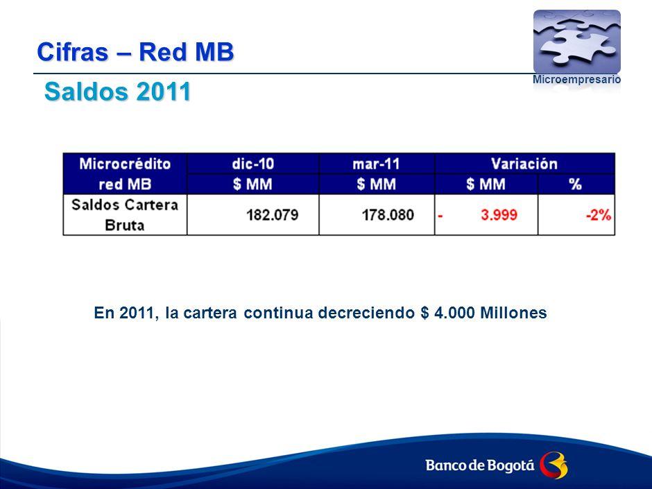 Cifras – Red MB Microempresario Saldos 2011 En 2011, la cartera continua decreciendo $ 4.000 Millones