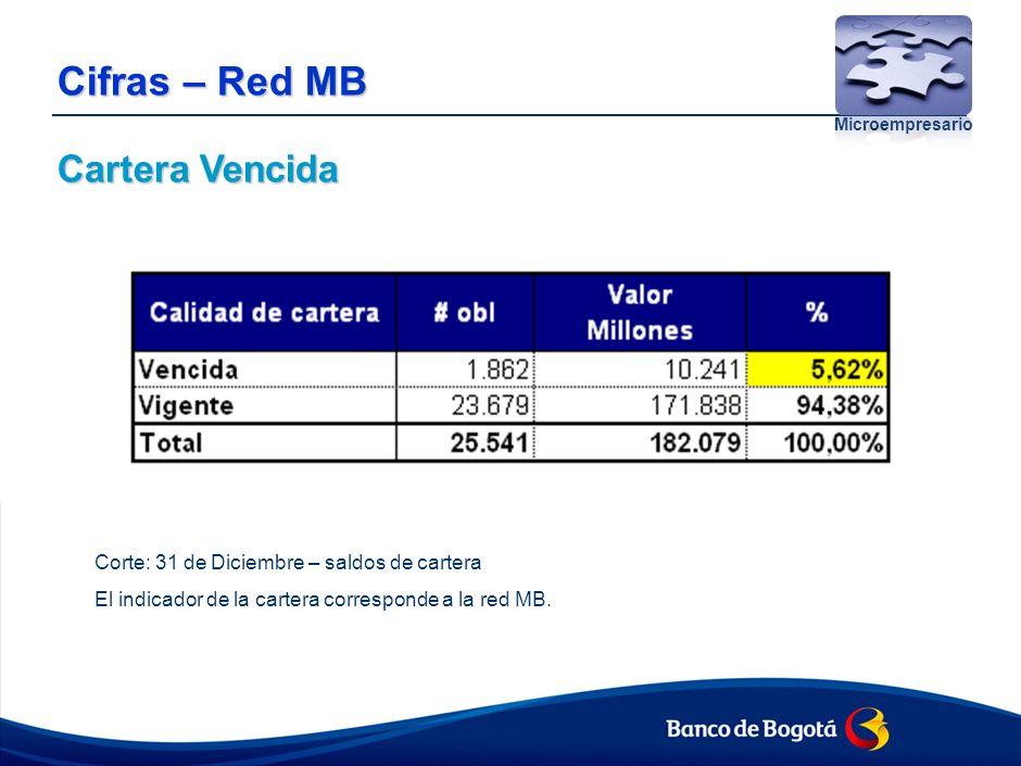 Cifras – Red MB Cartera Vencida Microempresario Corte: 31 de Diciembre – saldos de cartera El indicador de la cartera corresponde a la red MB.