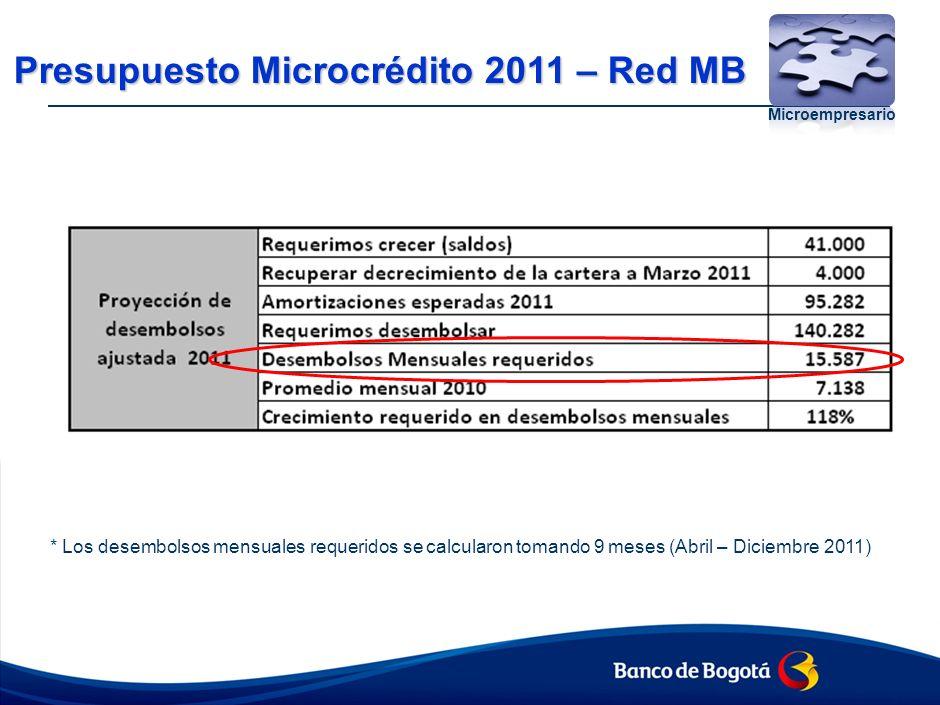 Presupuesto Microcrédito 2011 – Red MB Microempresario * Los desembolsos mensuales requeridos se calcularon tomando 9 meses (Abril – Diciembre 2011)