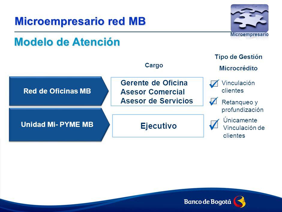 Modelo de Atención Microempresario red MB Microempresario Red de Oficinas MB Unidad Mi- PYME MB Vinculación clientes Retanqueo y profundización Únicamente Vinculación de clientes Cargo Tipo de Gestión Microcrédito Gerente de Oficina Asesor Comercial Asesor de Servicios Ejecutivo