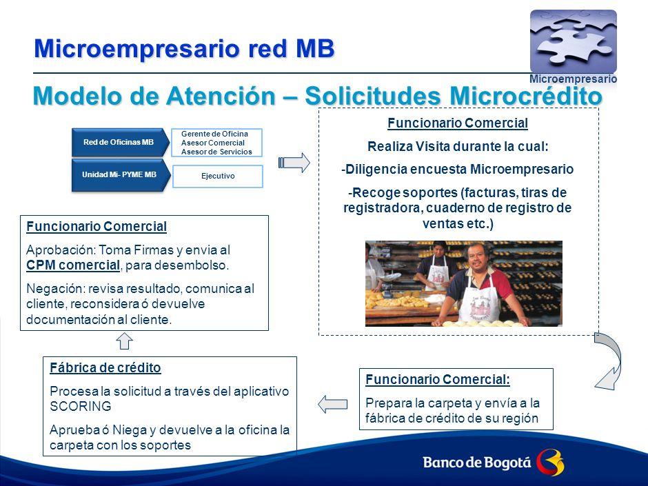 Modelo de Atención – Solicitudes Microcrédito Microempresario red MB Microempresario Red de Oficinas MB Unidad Mi- PYME MB Gerente de Oficina Asesor Comercial Asesor de Servicios Ejecutivo Funcionario Comercial Realiza Visita durante la cual: -Diligencia encuesta Microempresario -Recoge soportes (facturas, tiras de registradora, cuaderno de registro de ventas etc.) Funcionario Comercial: Prepara la carpeta y envía a la fábrica de crédito de su región Fábrica de crédito Procesa la solicitud a través del aplicativo SCORING Aprueba ó Niega y devuelve a la oficina la carpeta con los soportes Funcionario Comercial Aprobación: Toma Firmas y envia al CPM comercial, para desembolso.