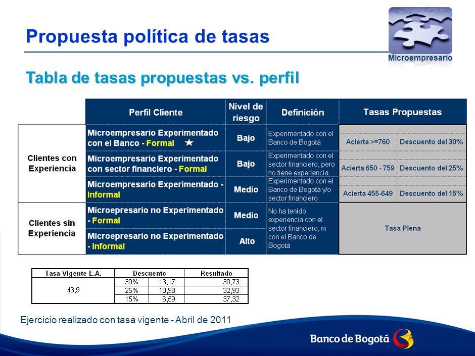 Tabla de tasas propuestas vs.perfil Propuesta política de tasas Tabla de tasas propuestas vs.