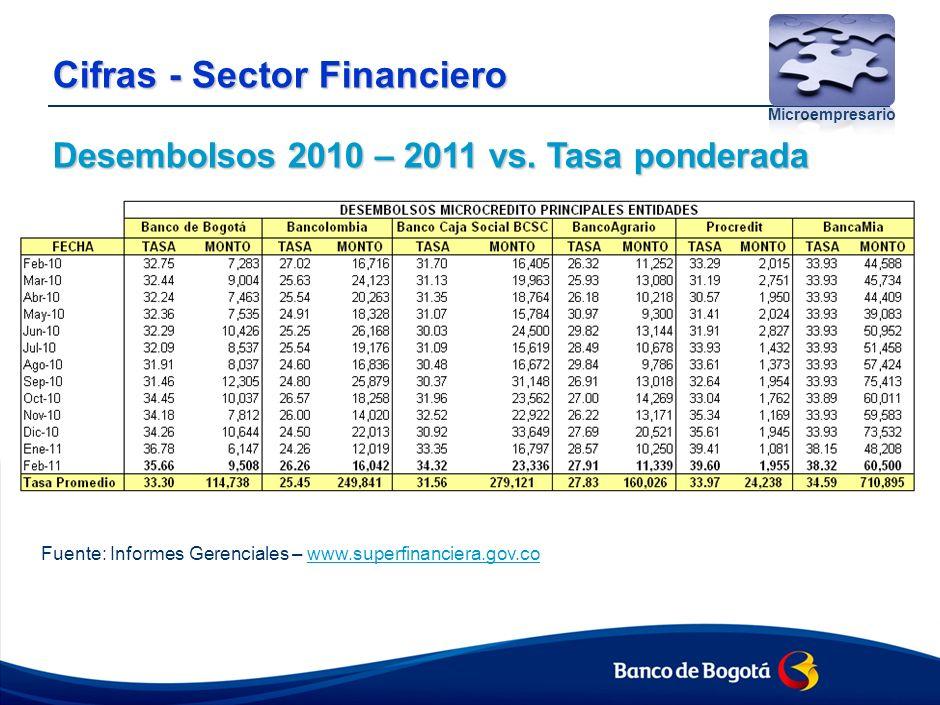 Cifras - Sector Financiero Desembolsos 2010 – 2011 vs.