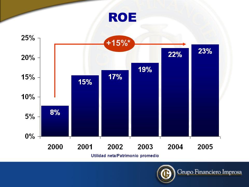 ROE Utilidad neta/Patrimonio promedio +15%*