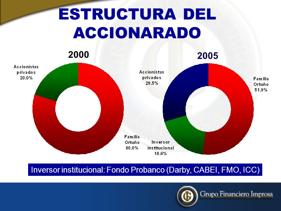 ESTRUCTURA DEL ACCIONARADO 2005 Inversor institucional: Fondo Probanco (Darby, CABEI, FMO, ICC) 2000