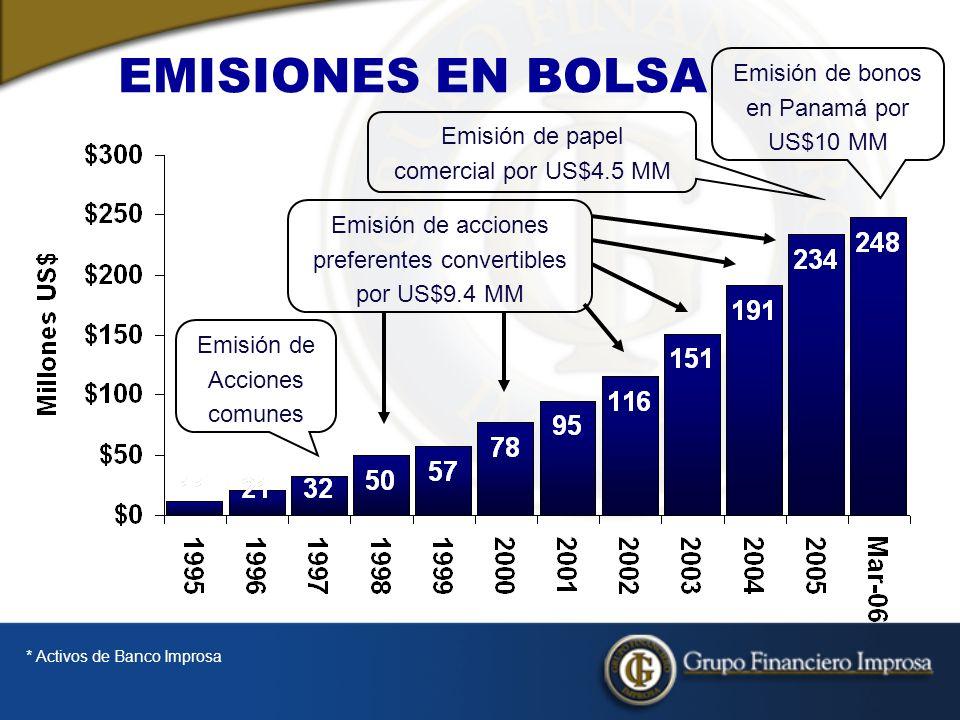Emisión de Acciones comunes Emisión de papel comercial por US$4.5 MM Emisión de bonos en Panamá por US$10 MM EMISIONES EN BOLSA * Activos de Banco Improsa Emisión de acciones preferentes convertibles por US$9.4 MM