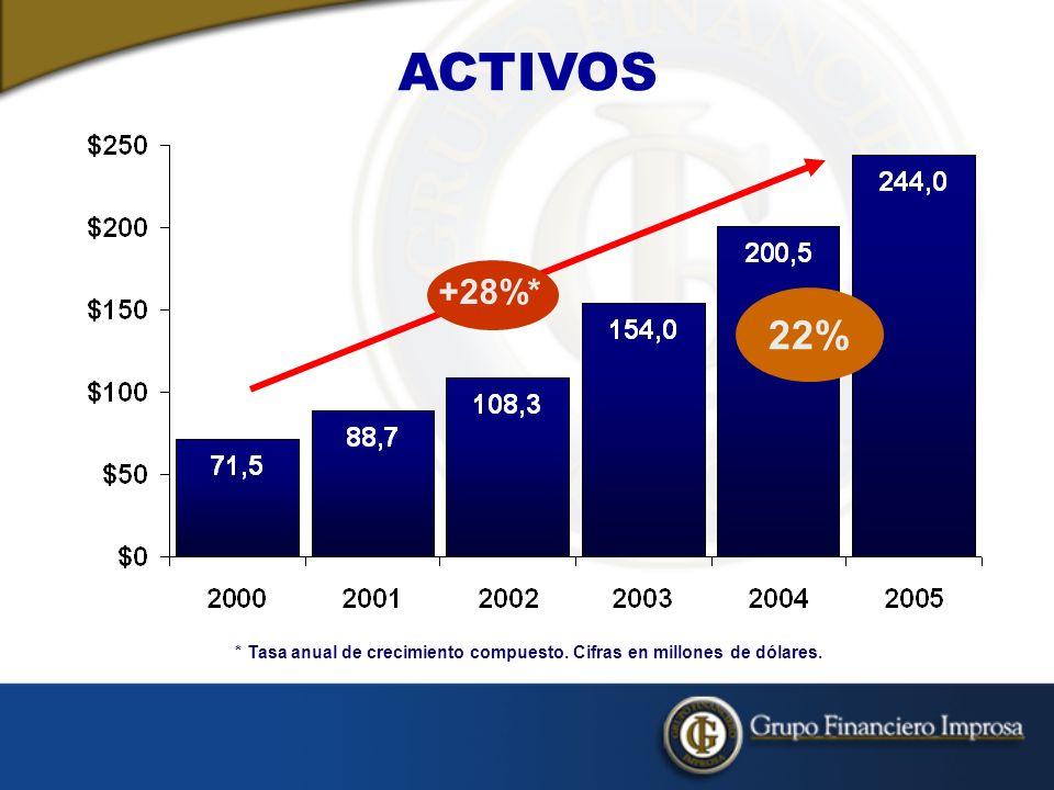 ACTIVOS * Tasa anual de crecimiento compuesto. Cifras en millones de dólares. +28%* 22%