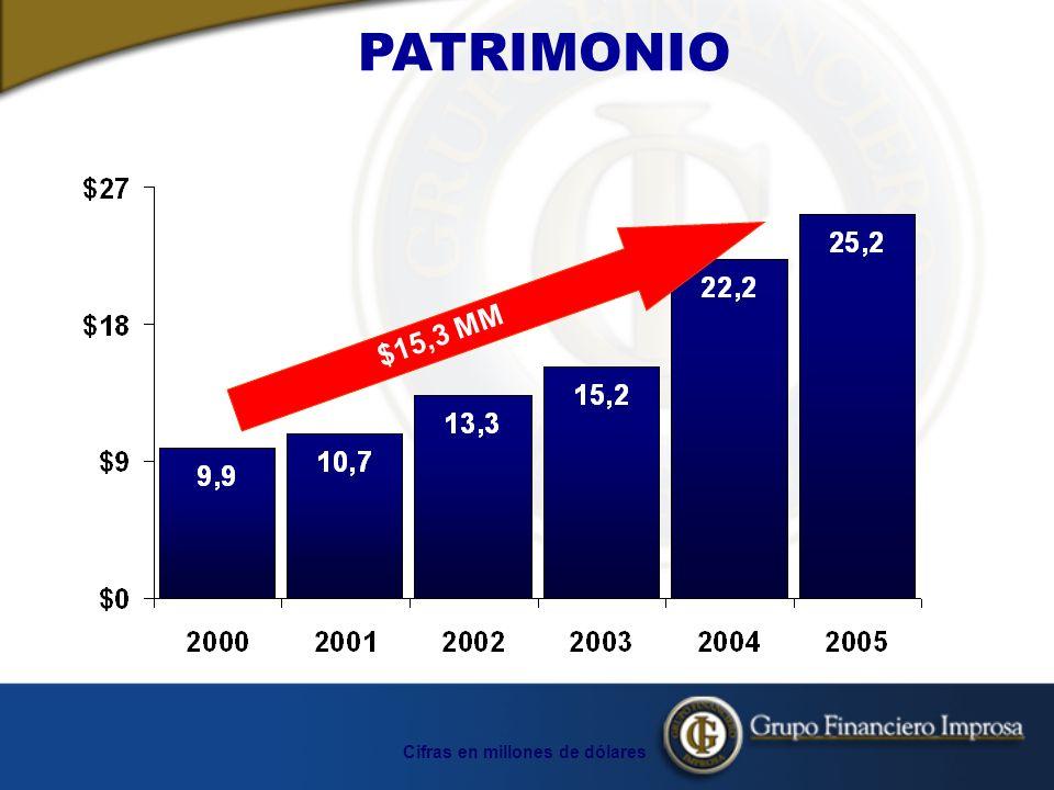 PATRIMONIO $15,3 MM Cifras en millones de dólares