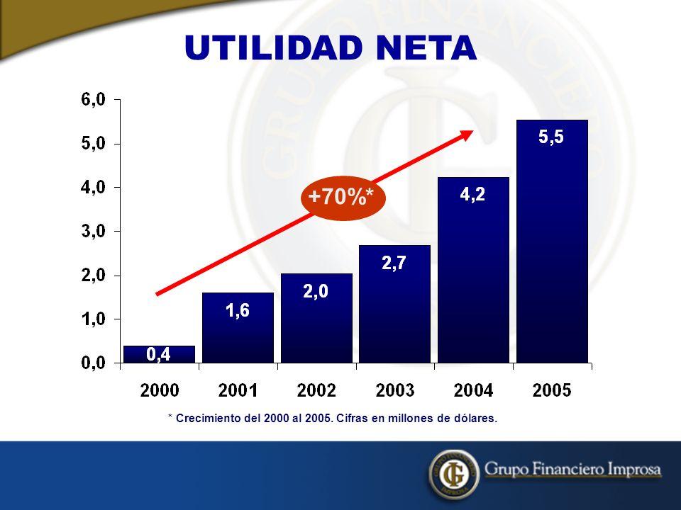 UTILIDAD NETA * Crecimiento del 2000 al 2005. Cifras en millones de dólares. +70%*