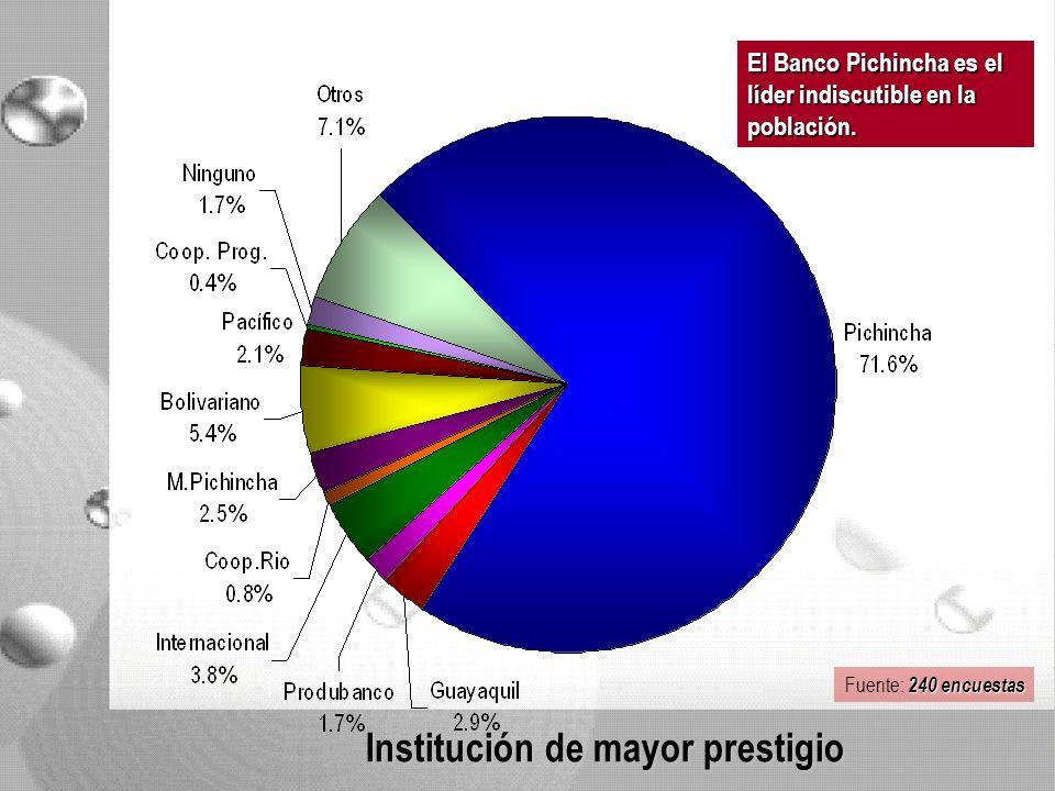 Institución de mayor prestigio El Banco Pichincha es el líder indiscutible en la población.