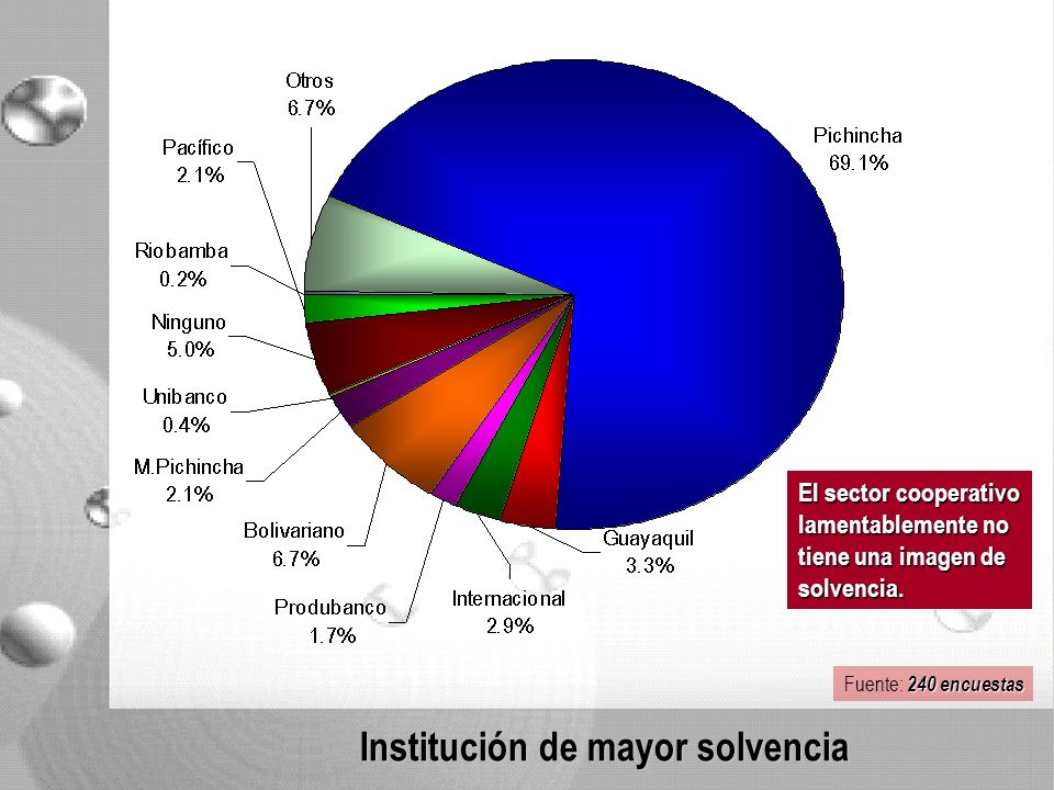 Institución de mayor solvencia El sector cooperativo lamentablemente no tiene una imagen de solvencia.