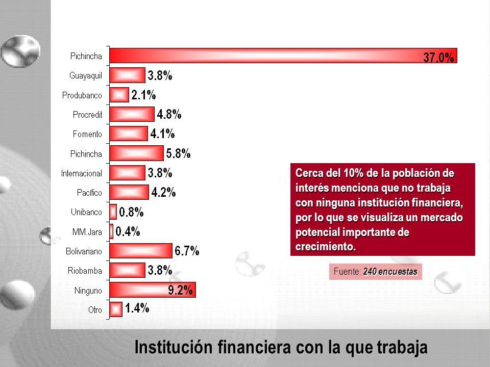 Institución financiera con la que trabaja Cerca del 10% de la población de interés menciona que no trabaja con ninguna institución financiera, por lo que se visualiza un mercado potencial importante de crecimiento.