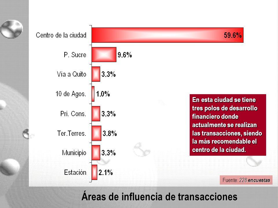 Áreas de influencia de transacciones En esta ciudad se tiene tres polos de desarrollo financiero donde actualmente se realizan las transacciones, siendo la más recomendable el centro de la ciudad.