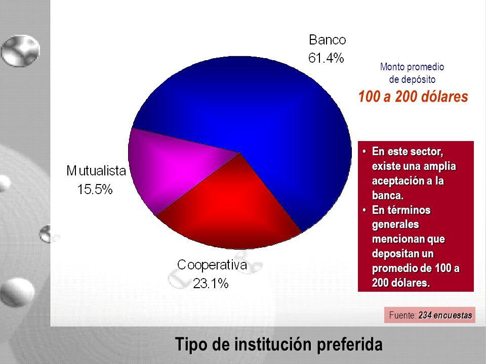 Tipo de institución preferida En este sector, existe una amplia aceptación a la banca.