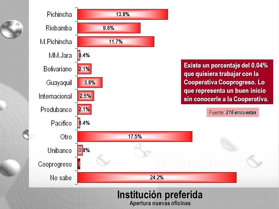 Institución preferida Apertura nuevas oficinas Existe un porcentaje del 0.04% que quisiera trabajar con la Cooperativa Cooprogreso.