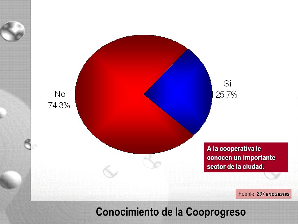 Conocimiento de la Cooprogreso A la cooperativa le conocen un importante sector de la ciudad.