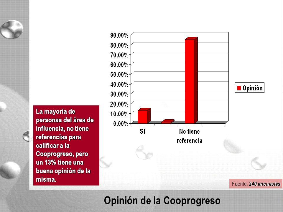 Opinión de la Cooprogreso La mayoría de personas del área de influencia, no tiene referencias para calificar a la Cooprogreso, pero un 13% tiene una buena opinión de la misma.