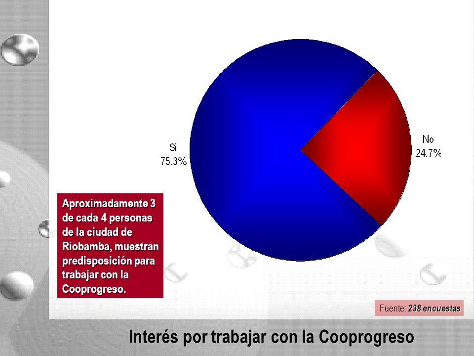 Interés por trabajar con la Cooprogreso Aproximadamente 3 de cada 4 personas de la ciudad de Riobamba, muestran predisposición para trabajar con la Cooprogreso.