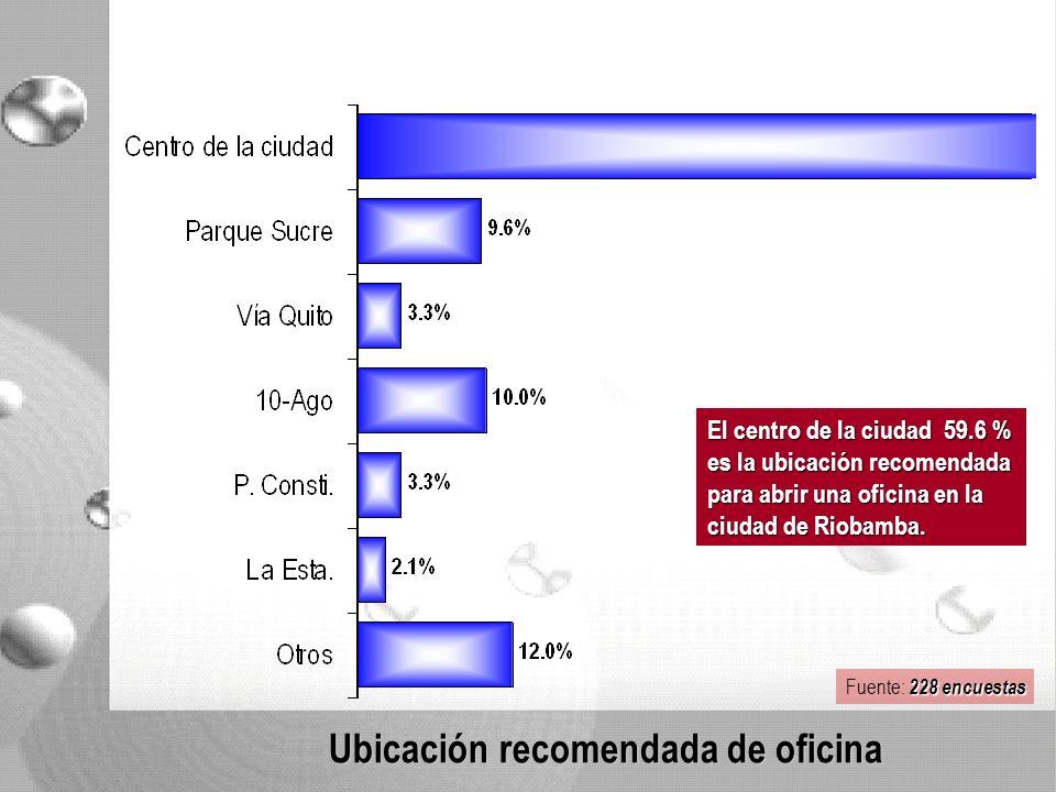 Ubicación recomendada de oficina El centro de la ciudad 59.6 % es la ubicación recomendada para abrir una oficina en la ciudad de Riobamba.