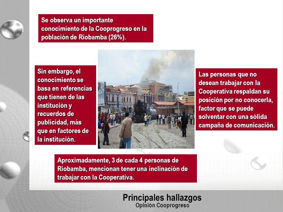 Principales hallazgos Opinión Cooprogreso Se observa un importante conocimiento de la Cooprogreso en la población de Riobamba (26%).