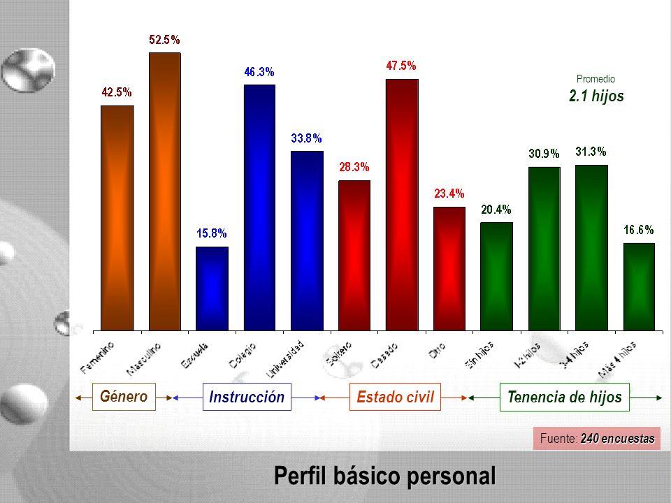 Perfil básico personal Estado civil Promedio 2.1 hijos Tenencia de hijos Instrucción 240 encuestas Fuente: 240 encuestas Género