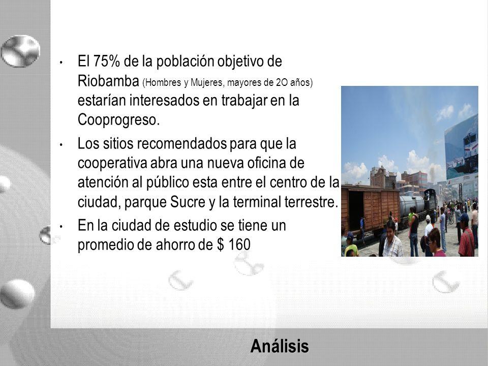 Análisis El 75% de la población objetivo de Riobamba (Hombres y Mujeres, mayores de 2O años) estarían interesados en trabajar en la Cooprogreso.