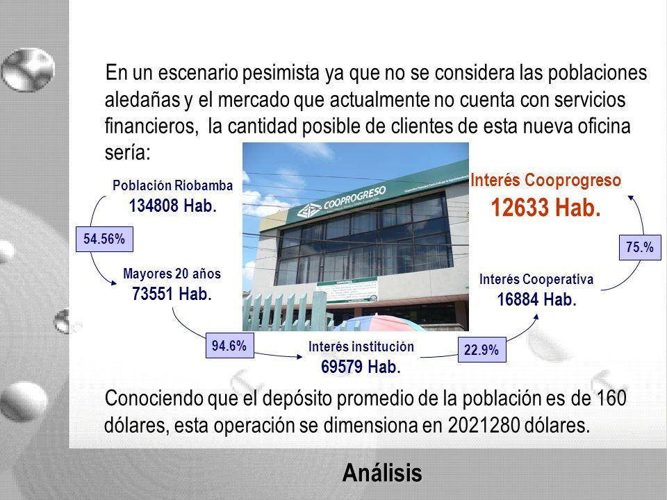 Análisis En un escenario pesimista ya que no se considera las poblaciones aledañas y el mercado que actualmente no cuenta con servicios financieros, la cantidad posible de clientes de esta nueva oficina sería: Población Riobamba 134808 Hab.